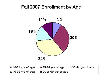 Enrollment by Age.jpg