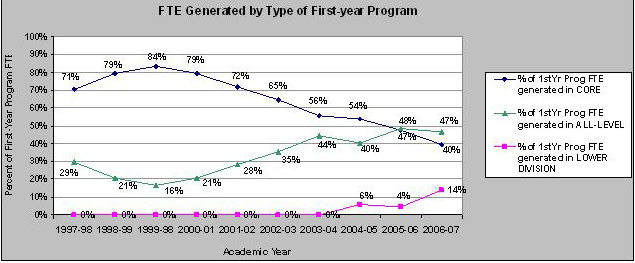 FTE Generated by FT Programs.JPG